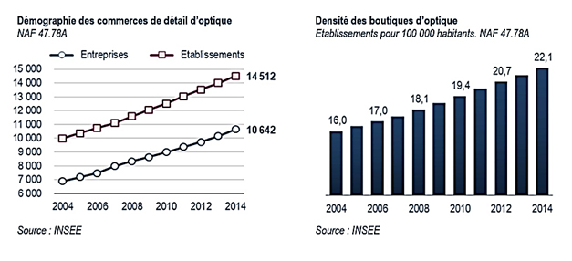 demographie commerces aof