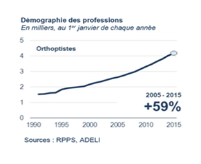 demographie professions