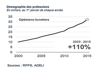 En 2016, nous comptons 30 000 opticiens diplômés et ils seront plus de 50  000 dans 10 ans. 62d1b6ba9c21
