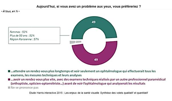 bd2dde734a Vers une règlementation - Association des Optométristes de France