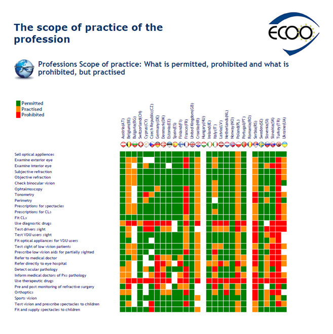 scope of practice aof
