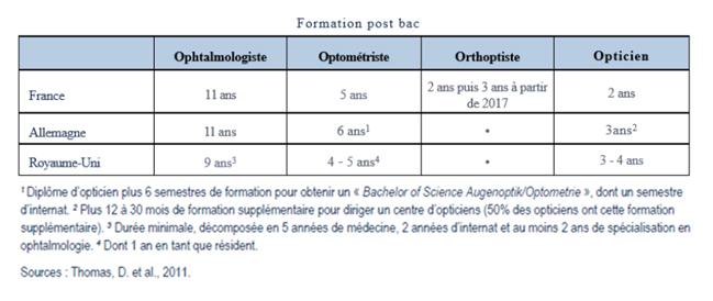 Qu Est Ce Qu Un Optométriste Association Des